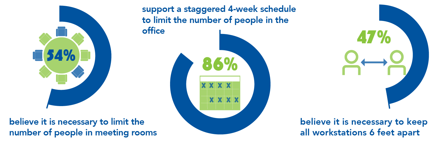 54% believe it is necessary to limit the number of people in meeting rooms 47% believe it is necessary to keep all workstations 6 feet apart 86% support a staggered 4-week schedule to limit the number of people in the office