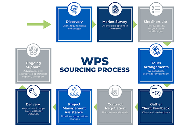 WPS-Global-Process-Infographic 600x418